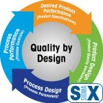 Quality by Design Overview