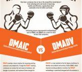 infographic, dmadv, dmaic, lean six sigma, six sigma tools, 6sigma.us