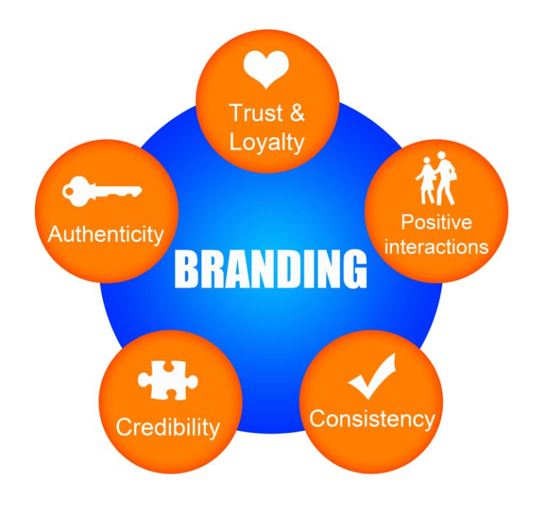 Branding Six Sigma VOC