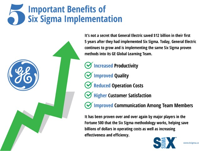 advantages and disadvantages of implementing six sigma Implementing lean six sigma: advantages and disadvantages abstract this essay examines the advantages and disadvantages of implement lean and six sigma to improvement in manufacturing and service operations.