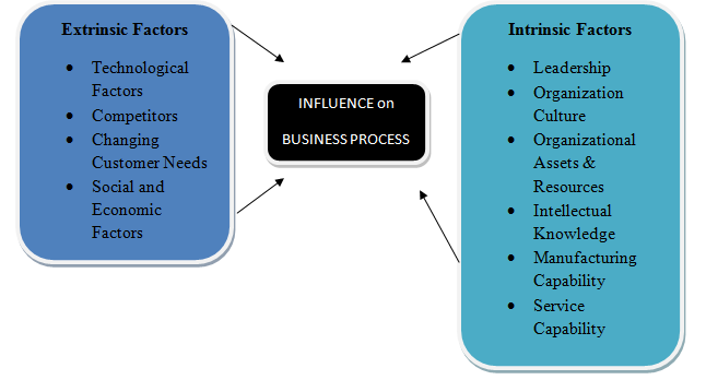 DoE - Business Process