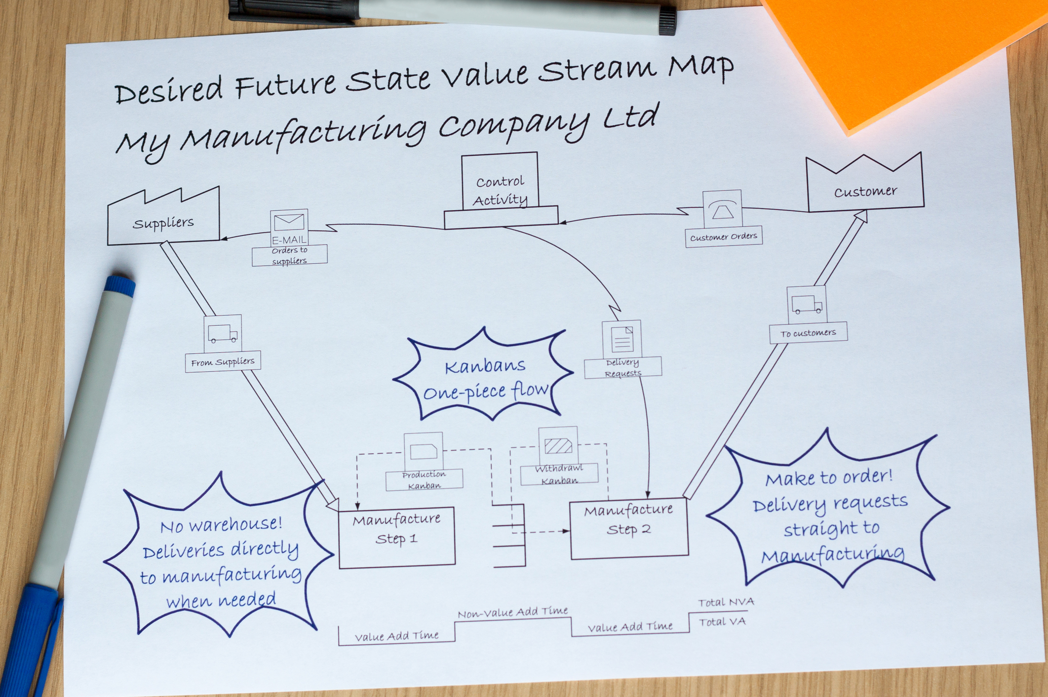Article beginners guide to value stream mapping vsm buycottarizona Gallery