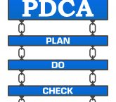 Essential to the Improve phase of DMAIC, PDCA is the primary gauge of improvement rollout success.