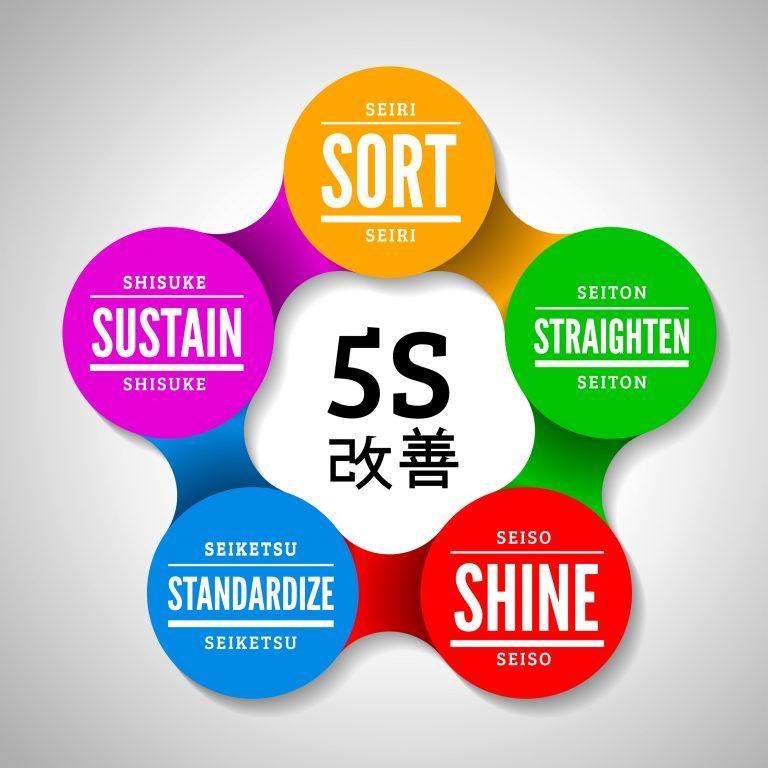 Article: Understanding The 5S's Of Kaizen