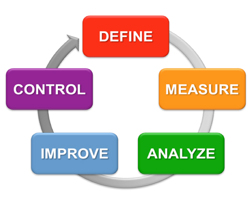 Why is a Project Important for Six Sigma Certification?