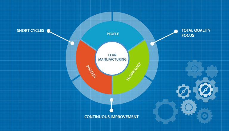 article understanding lean manufacturing principles