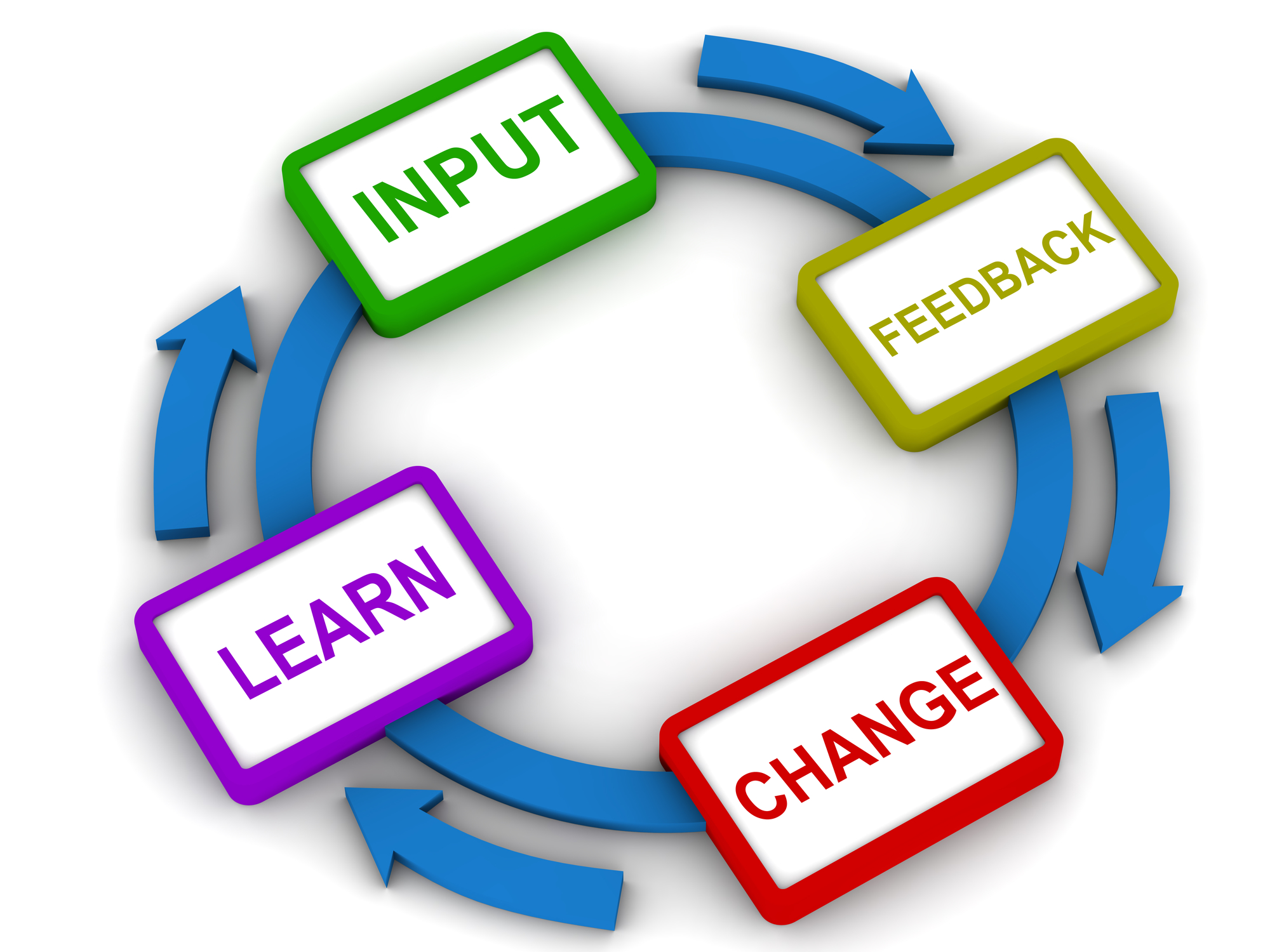 Process Improvement: Article: Lean Process Improvement Techniques