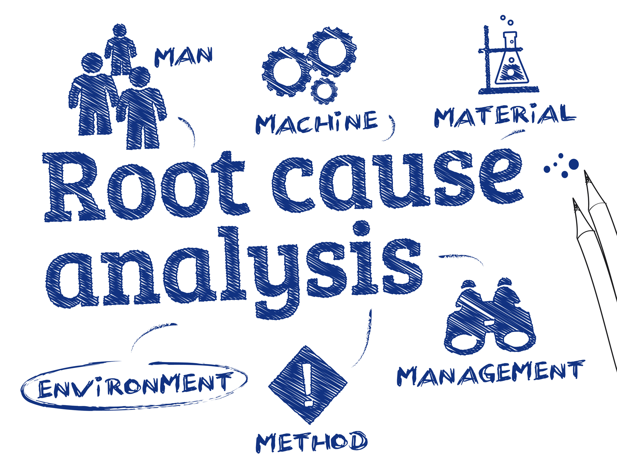 root cause analysis and rca The quality-one root cause analysis (rca) online overview is completely interactive with audio, video, animation and downloadable reference materials the rca online overview is perfect for a basic introduction to rca or for a subject matter review.