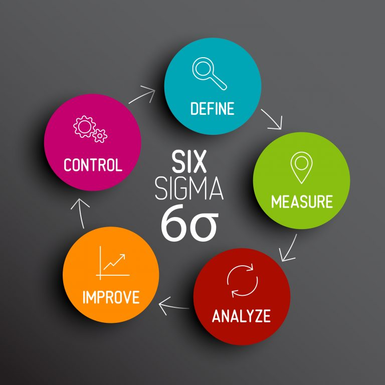 Article Everything You Wanted To Know About Six Sigma