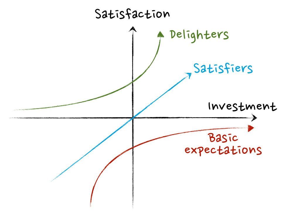 Kano Model A Method For Greater Customer Centricity