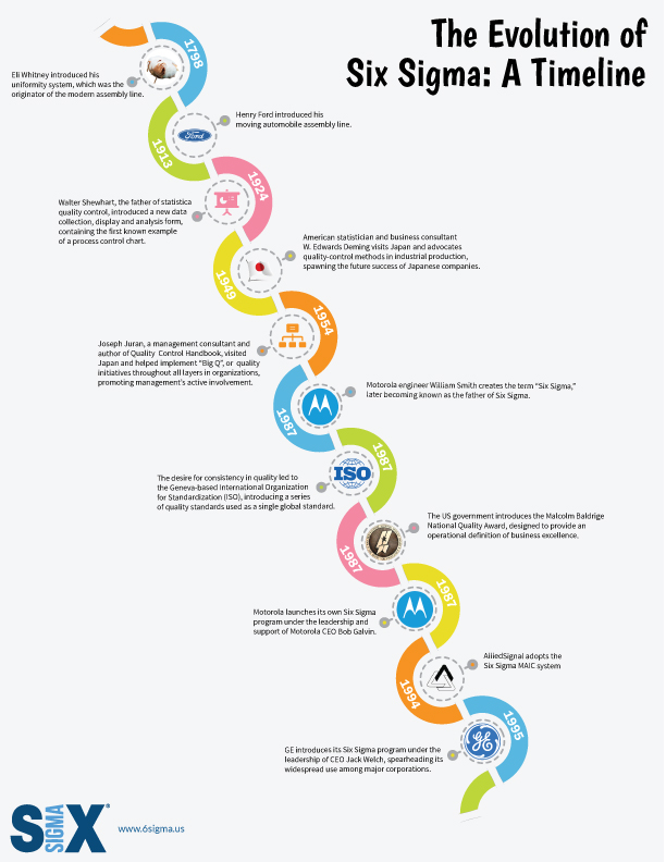 six sigma timeline