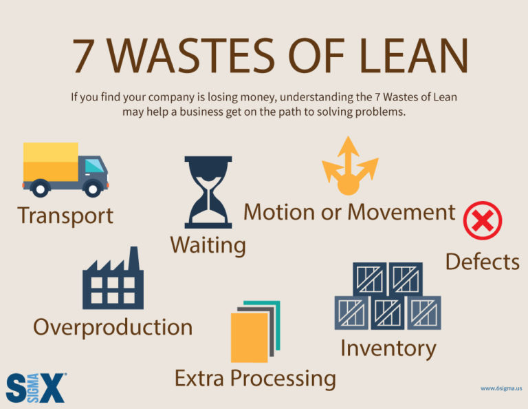 Infographic] 7 Wastes of Lean - SixSigma us
