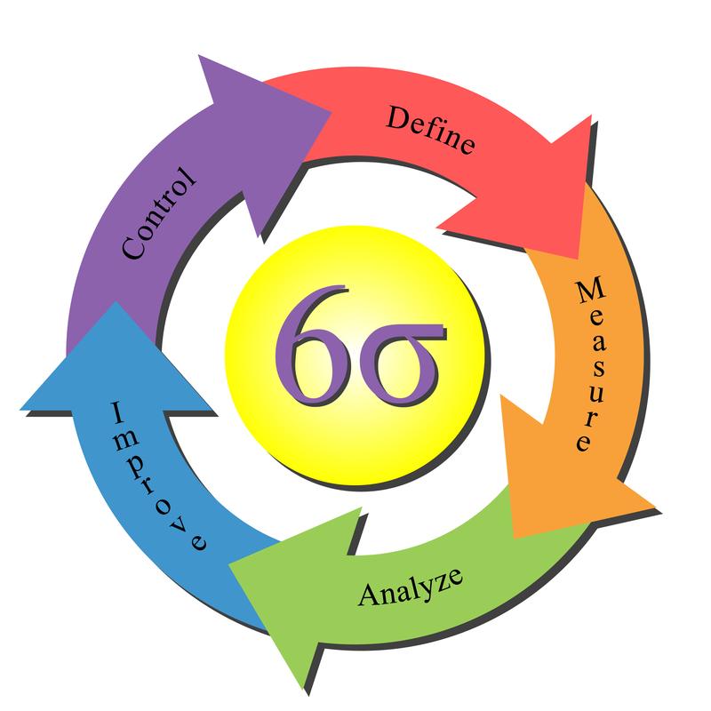Six Sigma Training In India Sixsigma