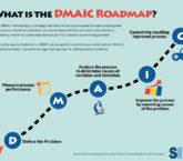 dmaic infographic 6sigma.us