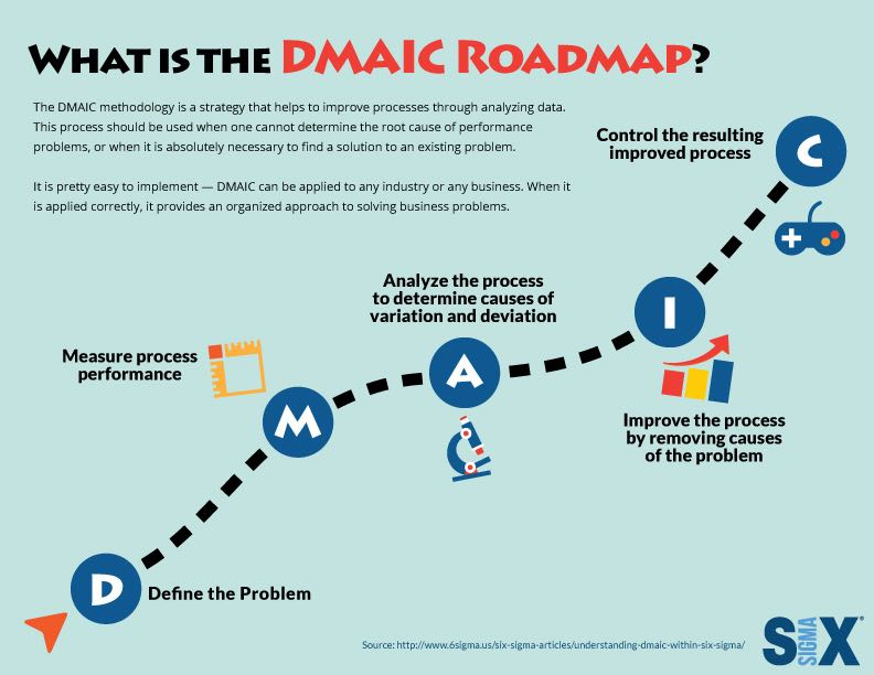 dmaic roadmap infographic