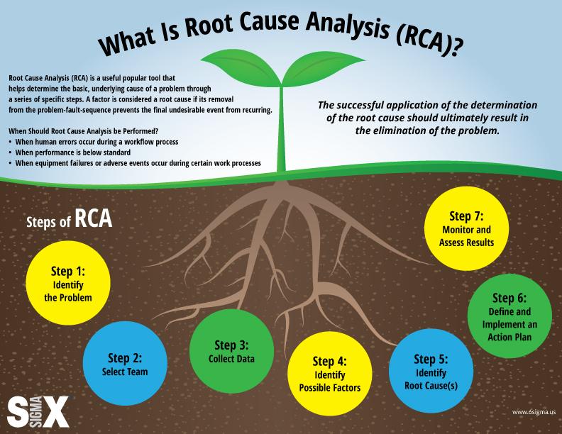 root cause analysis infographic